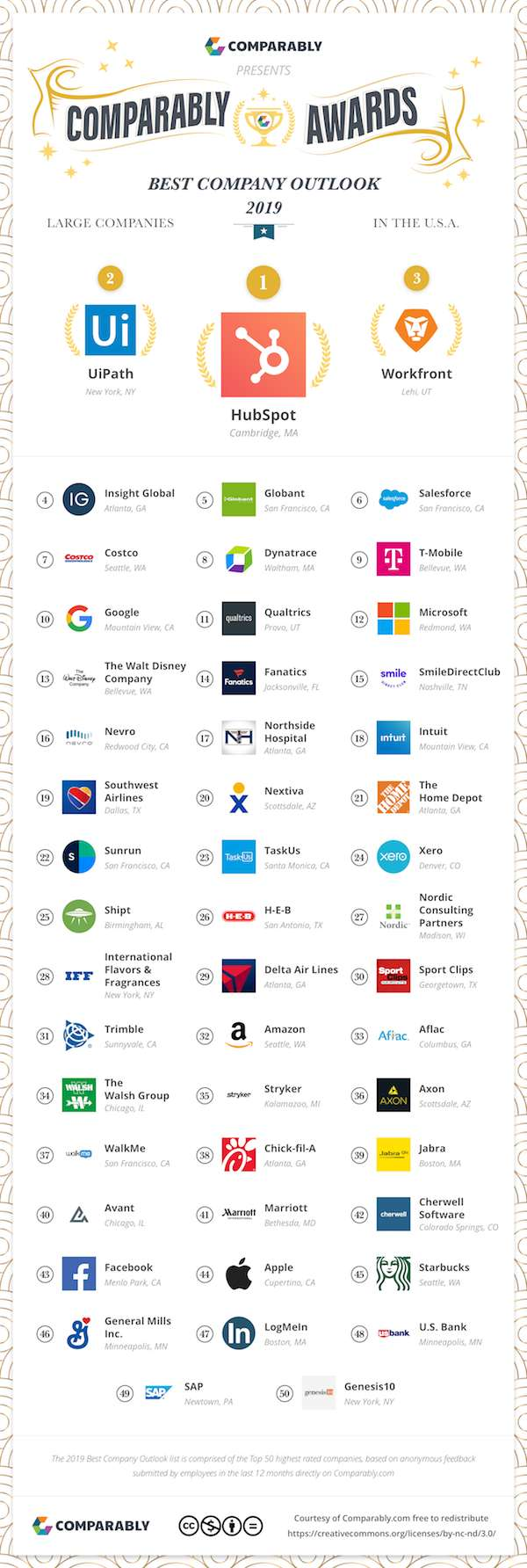 Best Companies to Work For With the Brightest Futures in