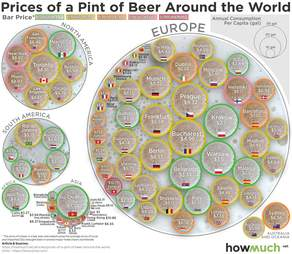 price of beer in every country