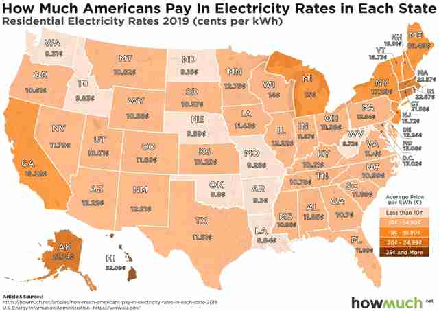 How Much Electricity Costs