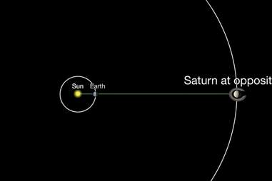 Saturn at opposition 2019