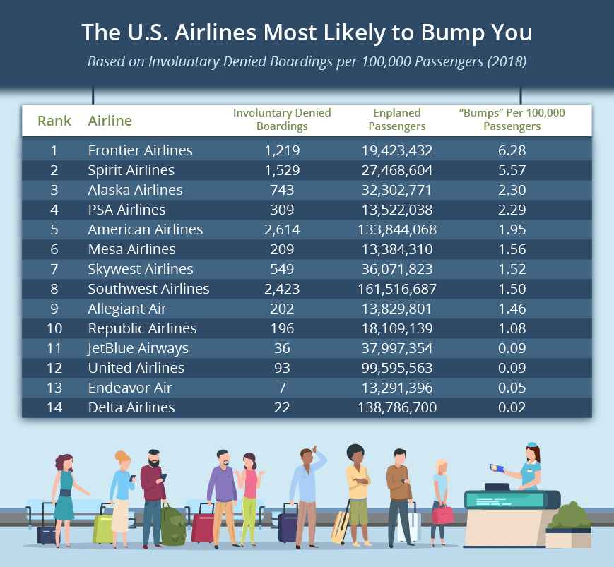 These Are the Airlines Most Likely to Bump You From a Flight