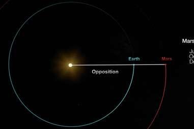 Mars Opposition 2020