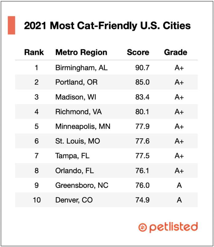 PetListed's Most Cat-Friendly US Cities