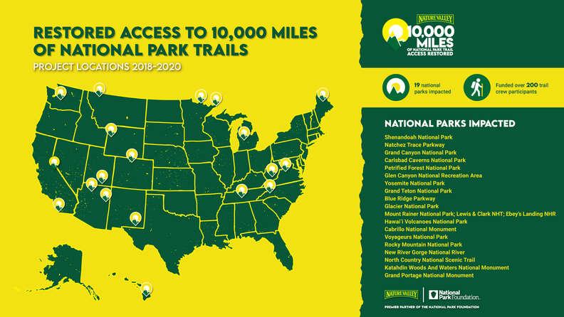 National Park Restoration