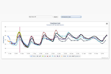 Forecast Weather App Temperature Screen Shot