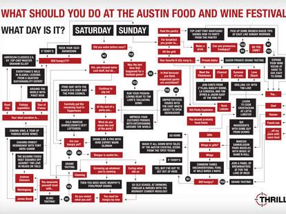 Austin Food & Wine Festival Decision Tree