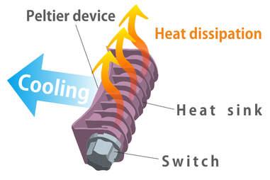 Peltier device diagram