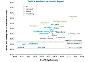 Most craveable restaurant chains