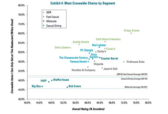 In highly unsurprising news, Krispy Kreme is the most \