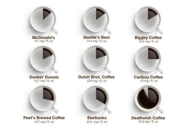 tmg facebook social How Much Caffeine Is In A Cup Of Starbucks Coffee