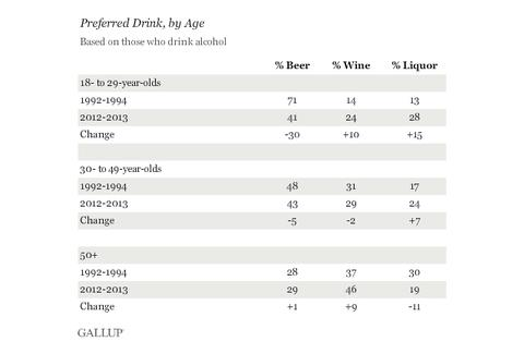 Gallup drinking patterns poll by age