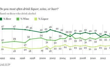 Gallup drinking patterns poll