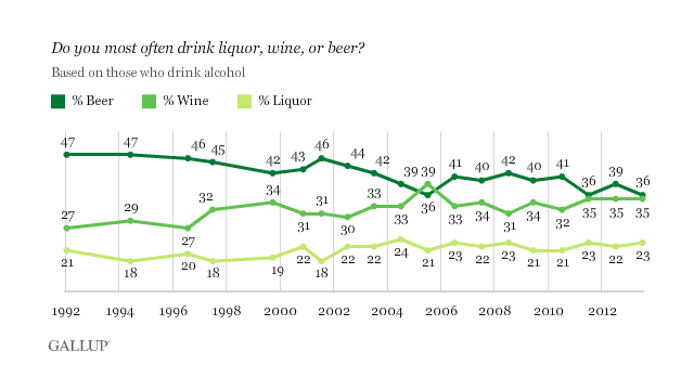 Gallup poll reveals that beer is no longer America\'s favorite booze