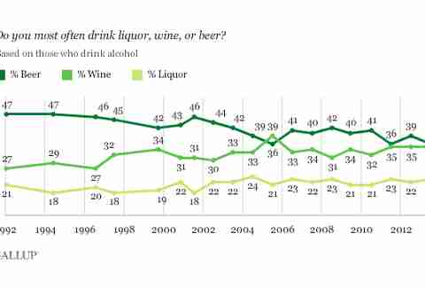 Gallup drinking patterns poll