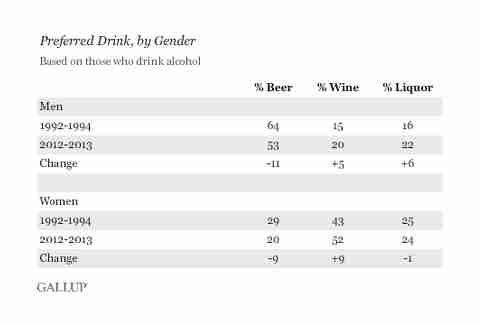 Gallup drinking patterns poll by gender