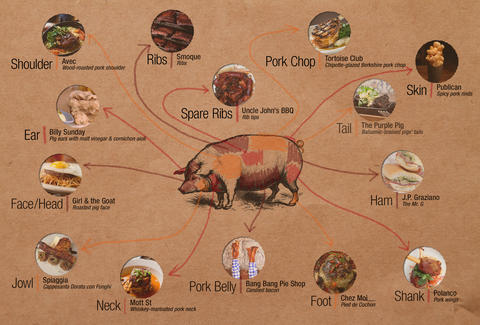 Chicago Pork Guide