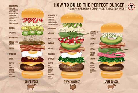 How to Build the Perfect Burger