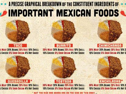 Mexican food ingredient percentages