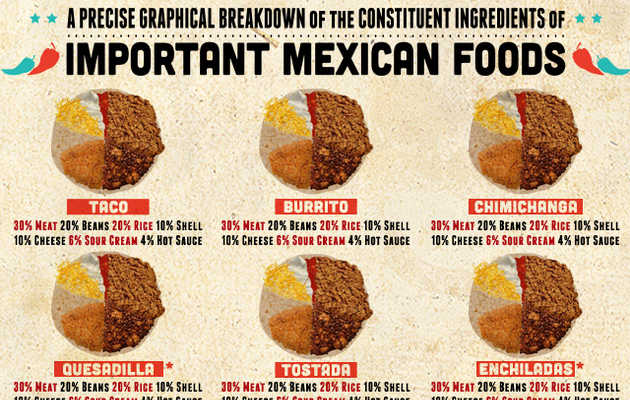 The constituent ingredients of important Mexican foods