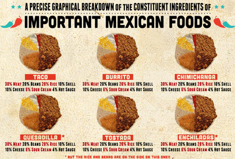 Mexican food ingredient percentages