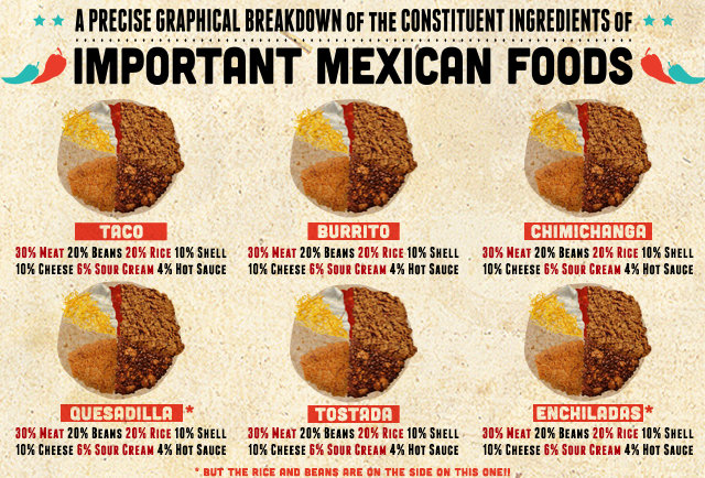 the constituent ingredients of important mexican foods thrillist