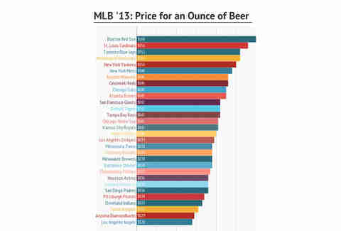Stadium beer prices
