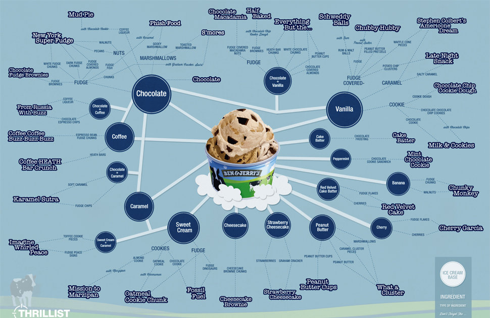 A visual guide to Ben & Jerry's best ice cream flavors