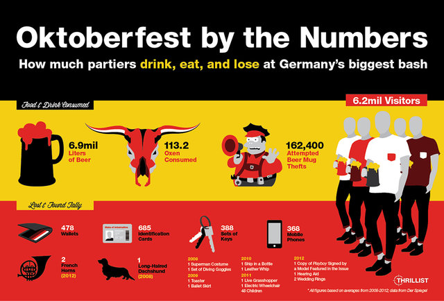 The beer-soaked numbers behind Oktoberfest in Munich